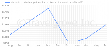 Price overview for flights from Rochester to Kuwait