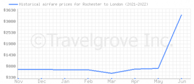 Price overview for flights from Rochester to London