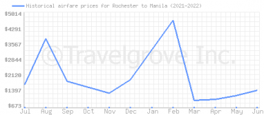 Price overview for flights from Rochester to Manila