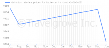 Price overview for flights from Rochester to Miami