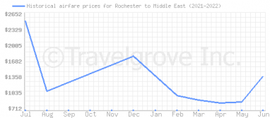Price overview for flights from Rochester to Middle East