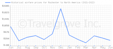 Price overview for flights from Rochester to North America