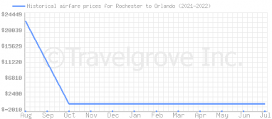 Price overview for flights from Rochester to Orlando
