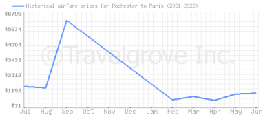 Price overview for flights from Rochester to Paris