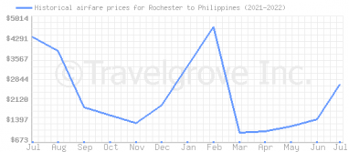 Price overview for flights from Rochester to Philippines