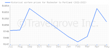Price overview for flights from Rochester to Portland