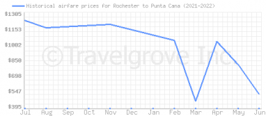 Price overview for flights from Rochester to Punta Cana
