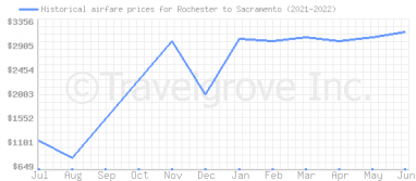 Price overview for flights from Rochester to Sacramento