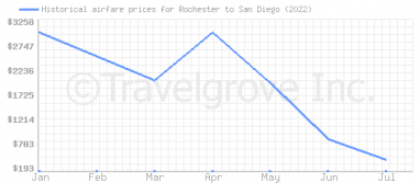 Price overview for flights from Rochester to San Diego