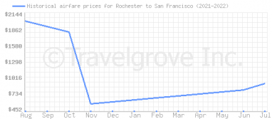 Price overview for flights from Rochester to San Francisco