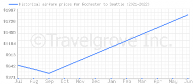 Price overview for flights from Rochester to Seattle