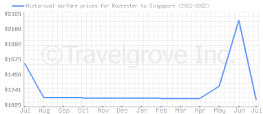 Price overview for flights from Rochester to Singapore