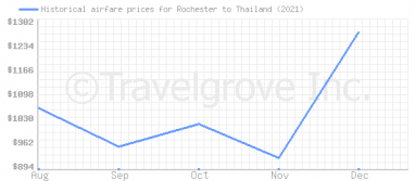 Price overview for flights from Rochester to Thailand