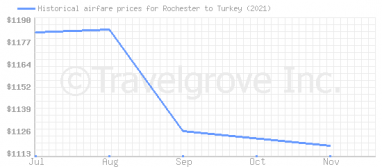 Price overview for flights from Rochester to Turkey