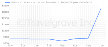 Price overview for flights from Rochester to United Kingdom