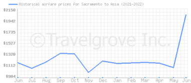 Price overview for flights from Sacramento to Asia