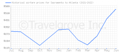 Price overview for flights from Sacramento to Atlanta