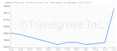 Price overview for flights from Sacramento to Bahamas