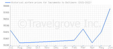 Price overview for flights from Sacramento to Baltimore