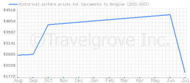 Price overview for flights from Sacramento to Belgium