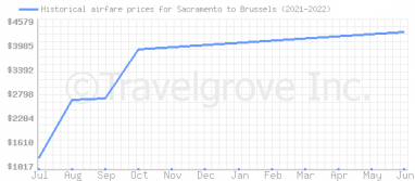 Price overview for flights from Sacramento to Brussels