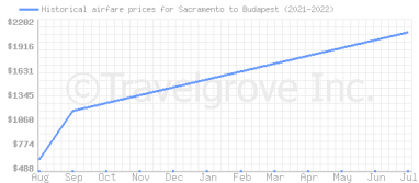 Price overview for flights from Sacramento to Budapest