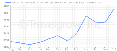Price overview for flights from Sacramento to Cabo San Lucas