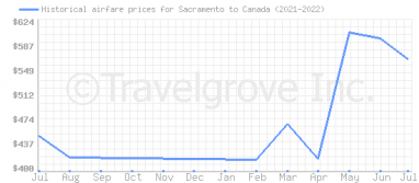 Price overview for flights from Sacramento to Canada
