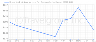 Price overview for flights from Sacramento to Cancun