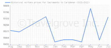 Price overview for flights from Sacramento to Caribbean