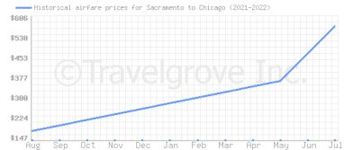 Price overview for flights from Sacramento to Chicago