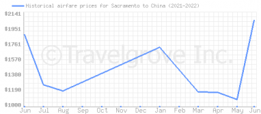 Price overview for flights from Sacramento to China
