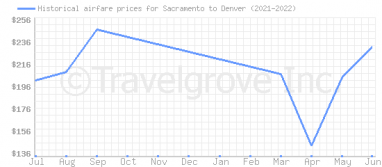 Price overview for flights from Sacramento to Denver