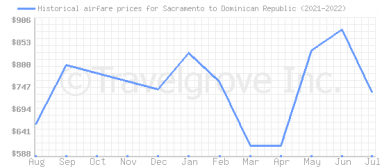 Price overview for flights from Sacramento to Dominican Republic