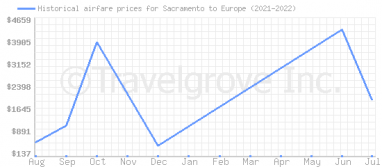 Price overview for flights from Sacramento to Europe