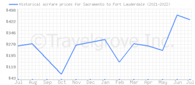 Price overview for flights from Sacramento to Fort Lauderdale