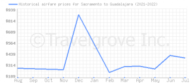 Price overview for flights from Sacramento to Guadalajara
