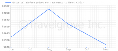 Price overview for flights from Sacramento to Hanoi