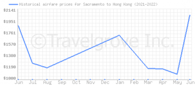 Price overview for flights from Sacramento to Hong Kong