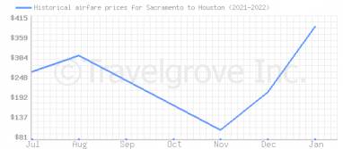 Price overview for flights from Sacramento to Houston