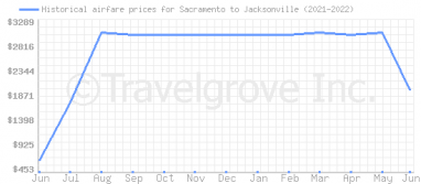 Price overview for flights from Sacramento to Jacksonville