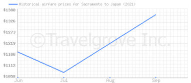 Price overview for flights from Sacramento to Japan