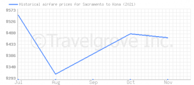 Price overview for flights from Sacramento to Kona