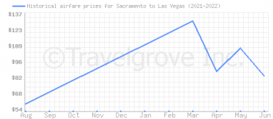 Price overview for flights from Sacramento to Las Vegas