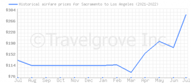 Price overview for flights from Sacramento to Los Angeles