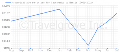 Price overview for flights from Sacramento to Manila