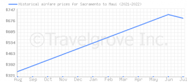 Price overview for flights from Sacramento to Maui