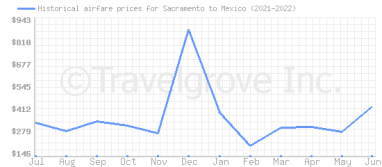 Price overview for flights from Sacramento to Mexico