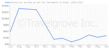 Price overview for flights from Sacramento to Miami