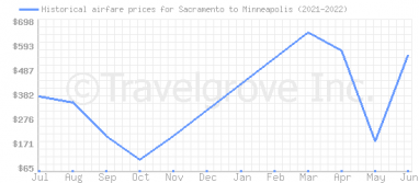 Price overview for flights from Sacramento to Minneapolis